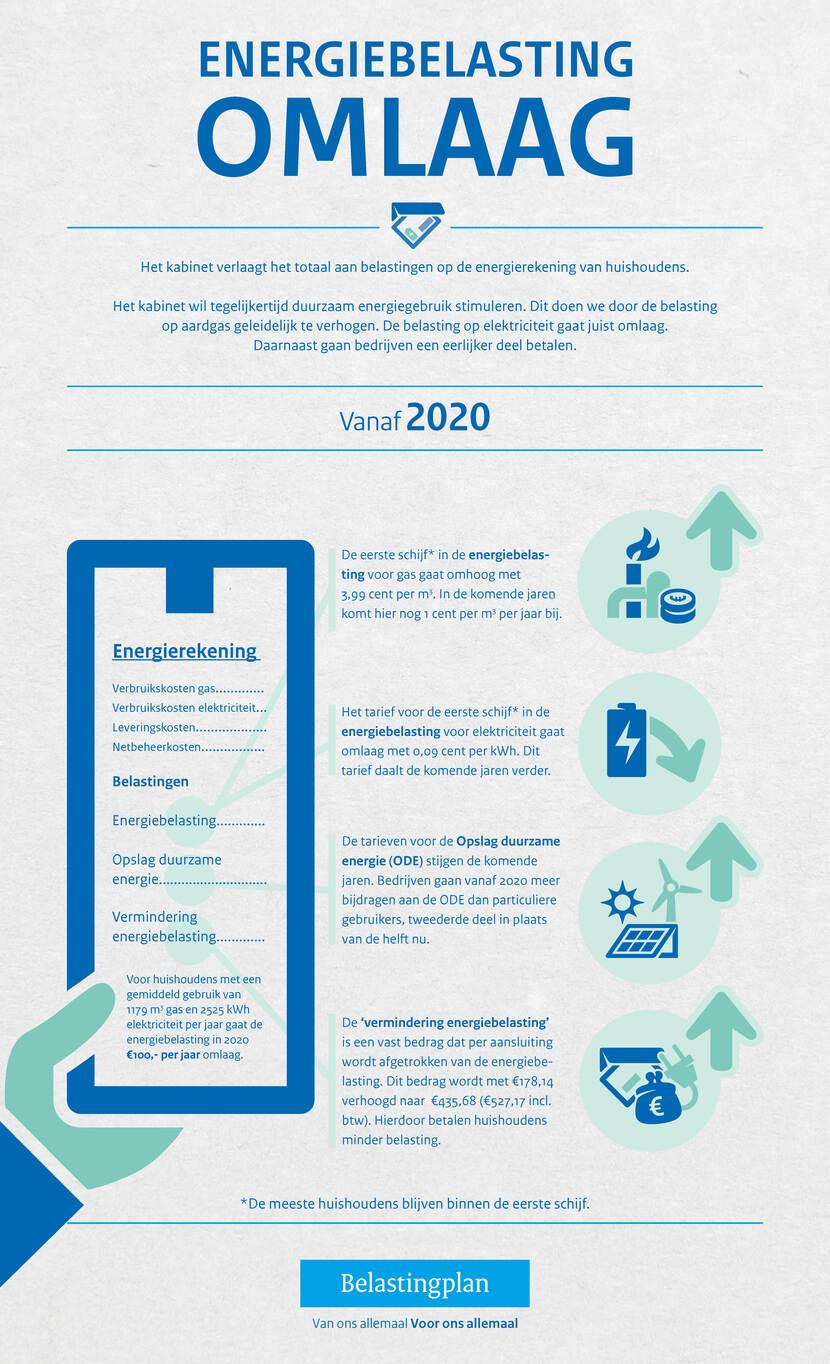 Energiebelasting 2020